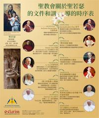 聖教會關於聖若瑟的文件和訓導(中英時序表 )